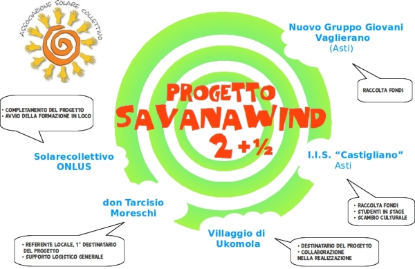 SavanaWIND 2013, partners