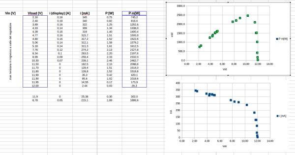 power vs voltage - first test
